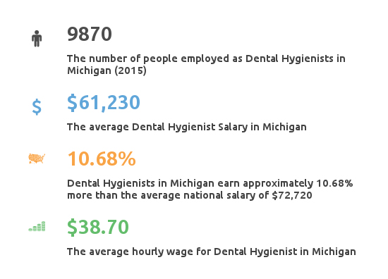 Key Figures For Dental Hygienist Salary in Michigan