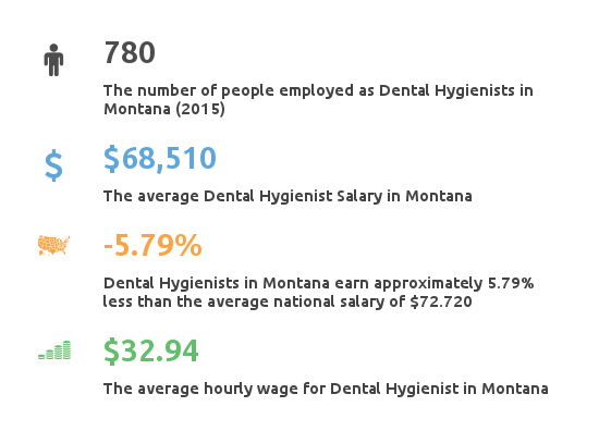 Key Figures For Dental Hygienist Working in Montana