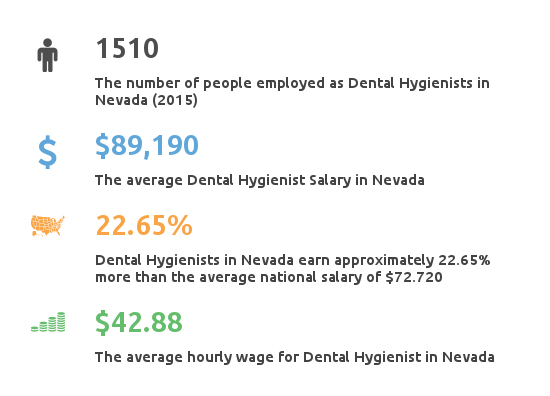 Key Figures For Dental Hygienist Working in Nevada