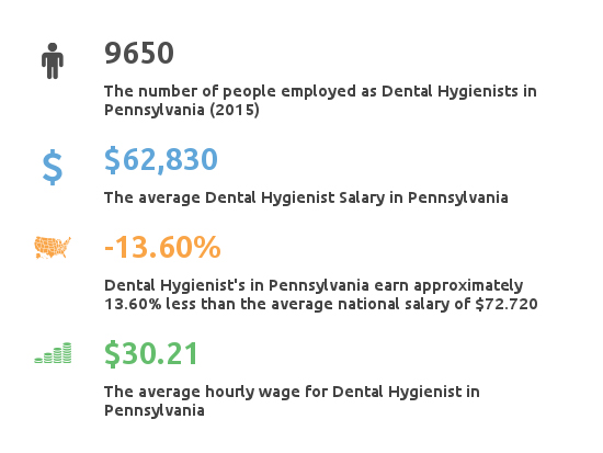 Key Figures For Dental Hygienist Working in Pennsylvania