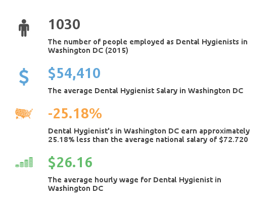 Key Figures For Dental Hygienist Working in West Virginia