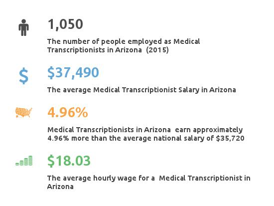 Key Figures For Medical Transcription Working in Arizona