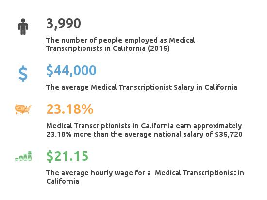 Key Figures For Medical Transcription Working in California