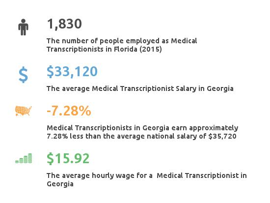 Key Figures For Medical Transcription Working in Georgia