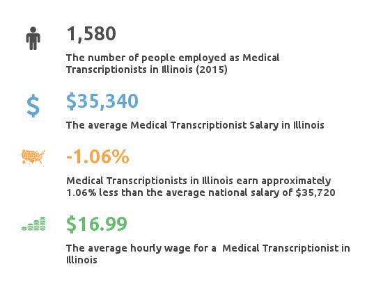 Key Figures For Medical Transcription Working in Illinois
