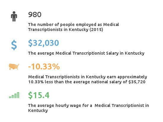 Key Figures For Medical Transcription Working in Kentucky