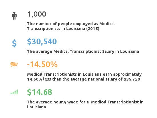 Key Figures For Medical Transcription Working in Louisiana