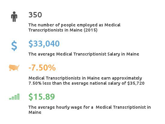 Key Figures For Medical Transcription Working in Maine