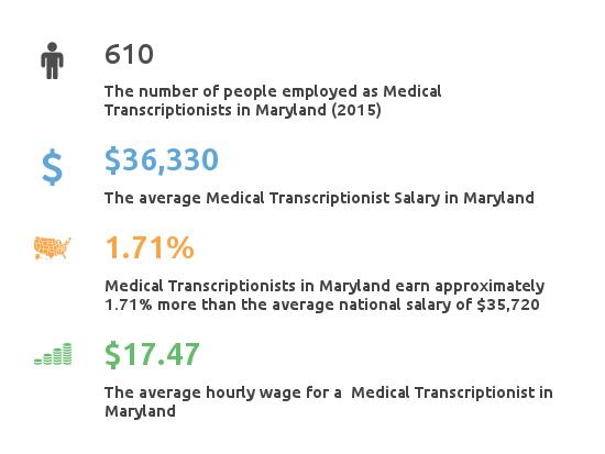 Key Figures For Medical Transcription Working in Maryland