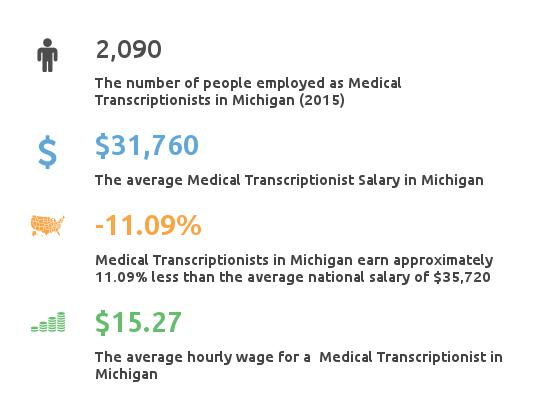 Key Figures For Medical Transcription Working in Michigan