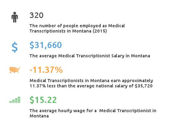 Key Figures For Medical Transcription Working in Montana