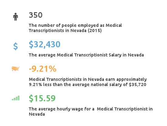 Key Figures For Medical Transcription Working in Nevada