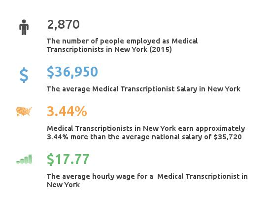 Key Figures For Medical Transcription Working in New York