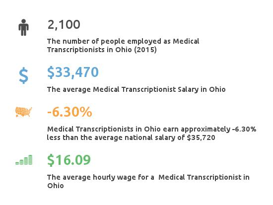 Key Figures For Medical Transcription Working in Ohio