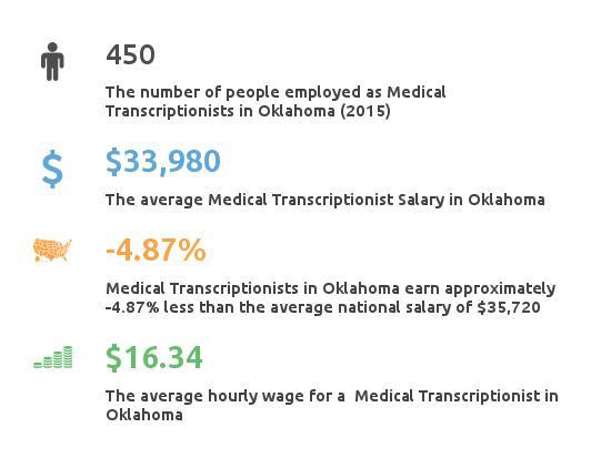 Medical transcriptionist jobs okc