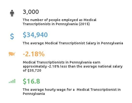 Key Figures For Medical Transcription Working in Pennsylvania
