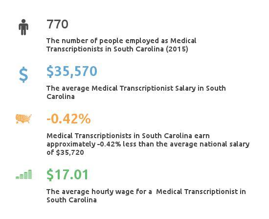 Key Figures For Medical Transcription Working in South Carolina