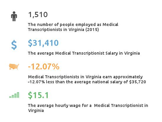 Key Figures For Medical Transcription Working in Virginia