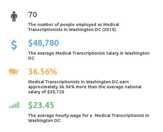 Key Figures For Medical Transcription Working in Washington DC