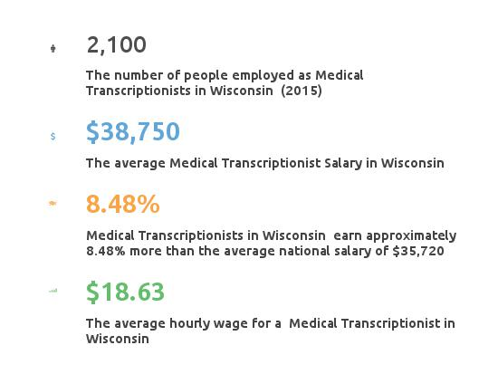 Key Figures For Medical Transcription Working in Wisconsin