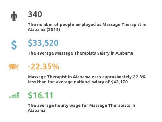 Massage Therapy Salary Alabama