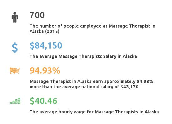 Key Figures For Message Therapist in Alaska