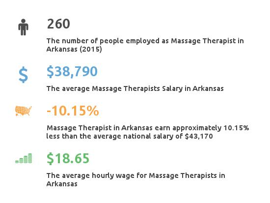Key Figures For Message Therapist in Arkansas