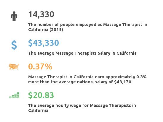 Key Figures For Message Therapist in California