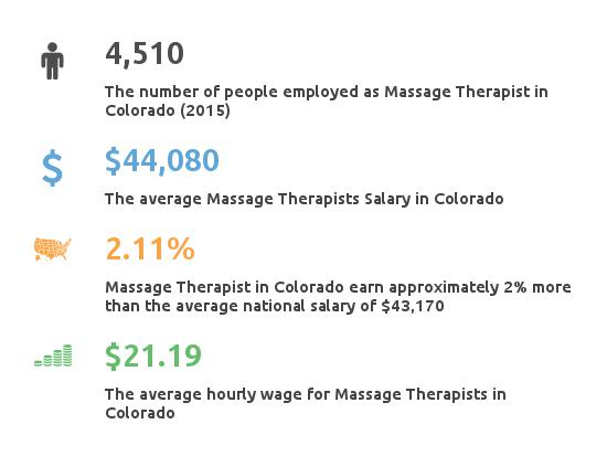 Key Figures For Message Therapist in Colorado