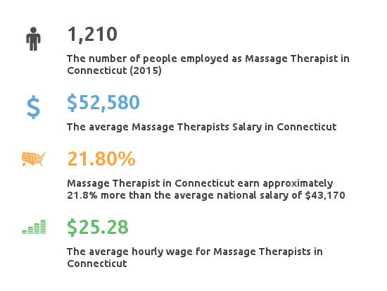 Key Figures For Message Therapist in Connecticut