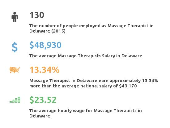 Key Figures For Message Therapist in Delaware