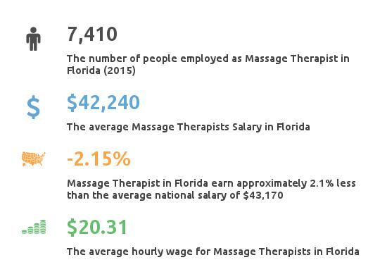 Key Figures For Message Therapist in Florida