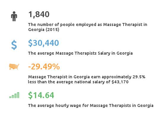 Key Figures For Message Therapist in Georgia