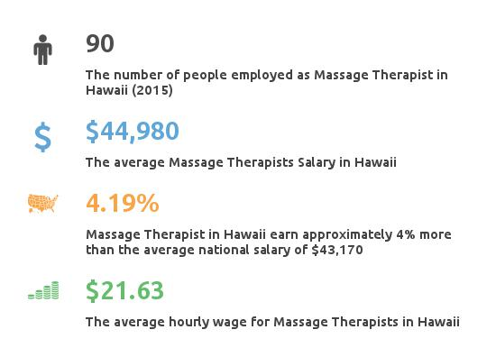 Key Figures For Message Therapist in Hawaii