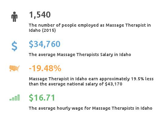 Key Figures For Message Therapist in Idaho