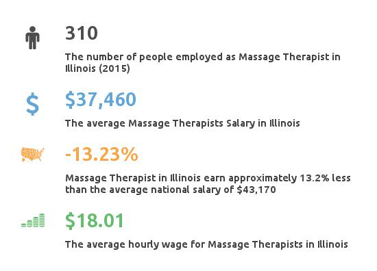 Key Figures For Message Therapist in Illinois