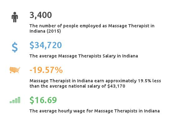 Key Figures For Message Therapist in Indiana