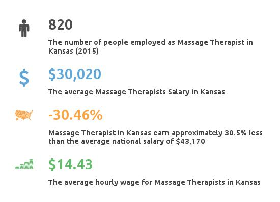 Key Figures For Message Therapist in Kansas