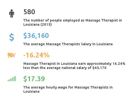 Key Figures For Message Therapist in Louisiana