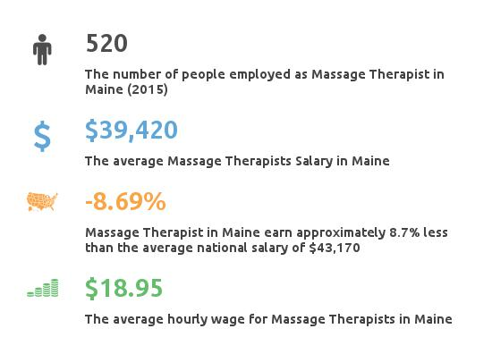 Key Figures For Message Therapist in Maine