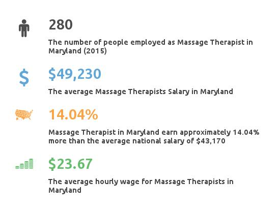 Key Figures For Message Therapist in Maryland