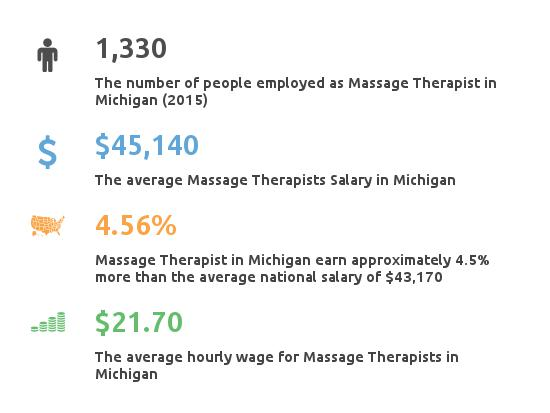 Key Figures For Message Therapist in Michigan