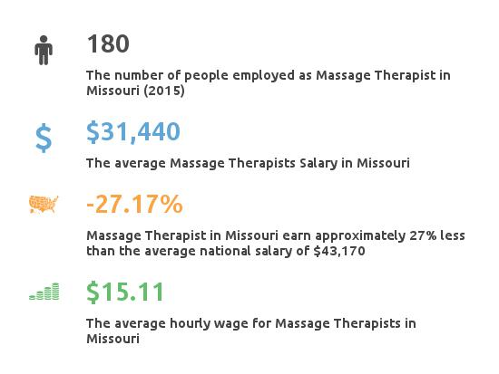 Key Figures For Message Therapist in Missouri