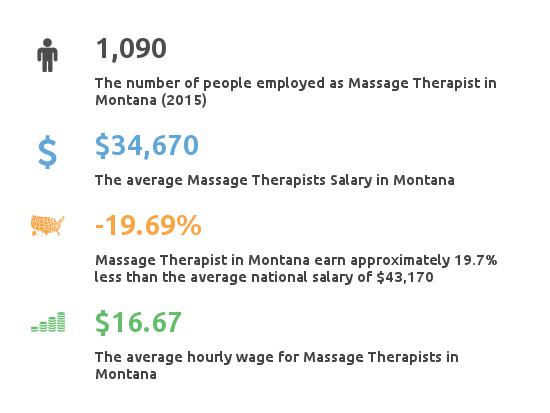 Key Figures For Message Therapist in Montana