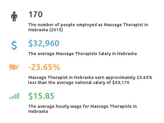 Key Figures For Message Therapist in Nebraska