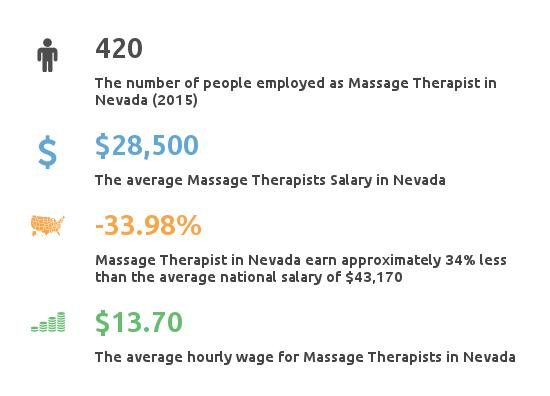 Key Figures For Message Therapist in Nevada