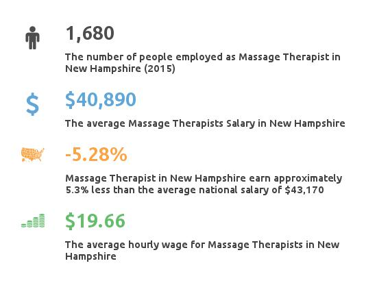 Key Figures For Message Therapist in New Hampshire