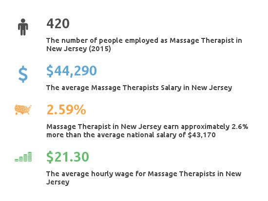 Key Figures For Message Therapist Salary NJ