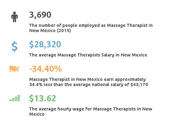Key Figures For Message Therapist in New Mexico