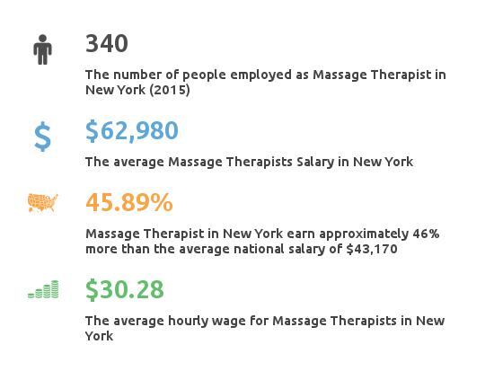 Key Figures For Message Therapist in New York
